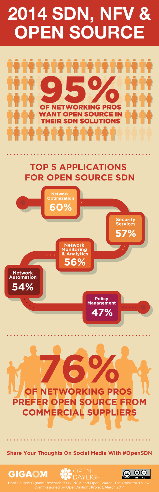 OpenDaylight infographic